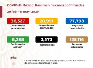Coronavirus 11 mayo 2020